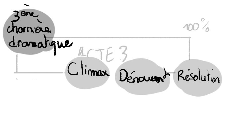comment écrire un scénario de film comment écrire un film apprendre le scenario acte 3 résolution