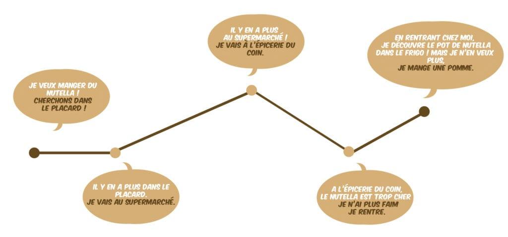 apprendre le scenario apprendre à écrire un scénario scénario construire structure