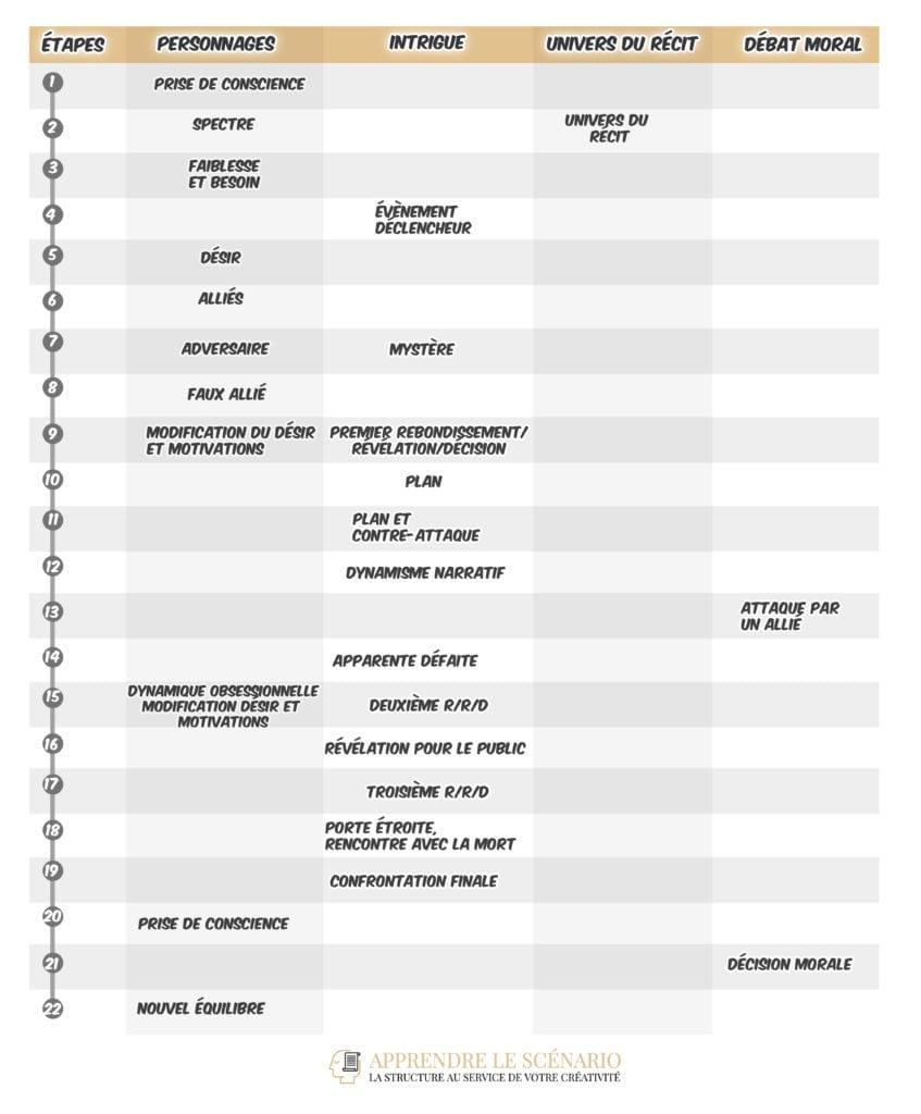 anatomie du scénario john truby l'anatomie du scénario apprendre le scénario comment écrire un scénario anatomie du scénario